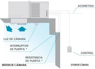 grupo techo para camaras refrigeración